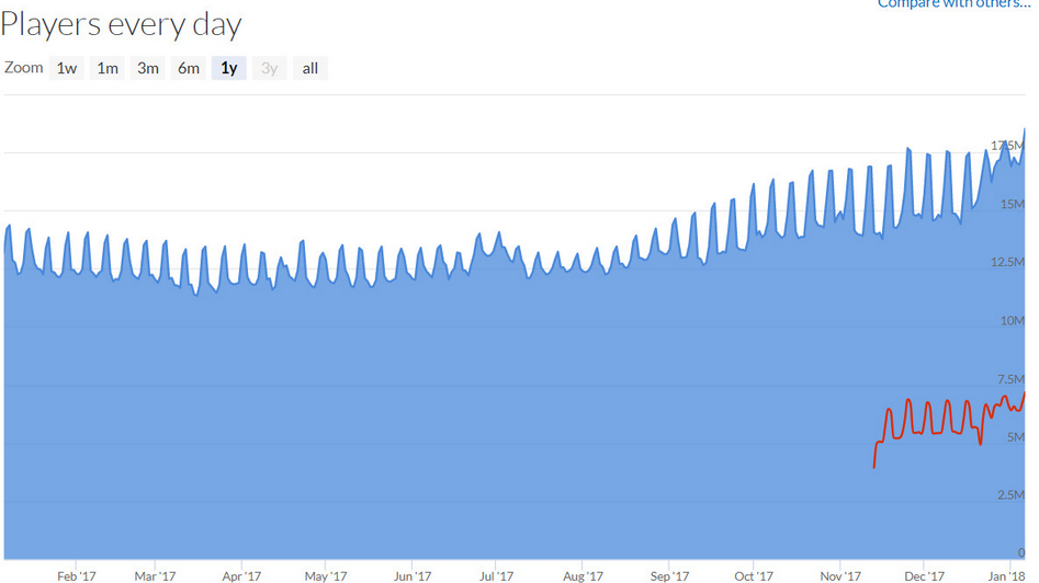 Steam Smashes Concurrent User Record, Hits 18 Million Players