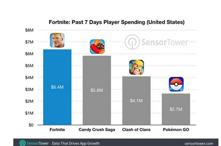 Fortnite is already making millions on mobile as it tops the iOS charts